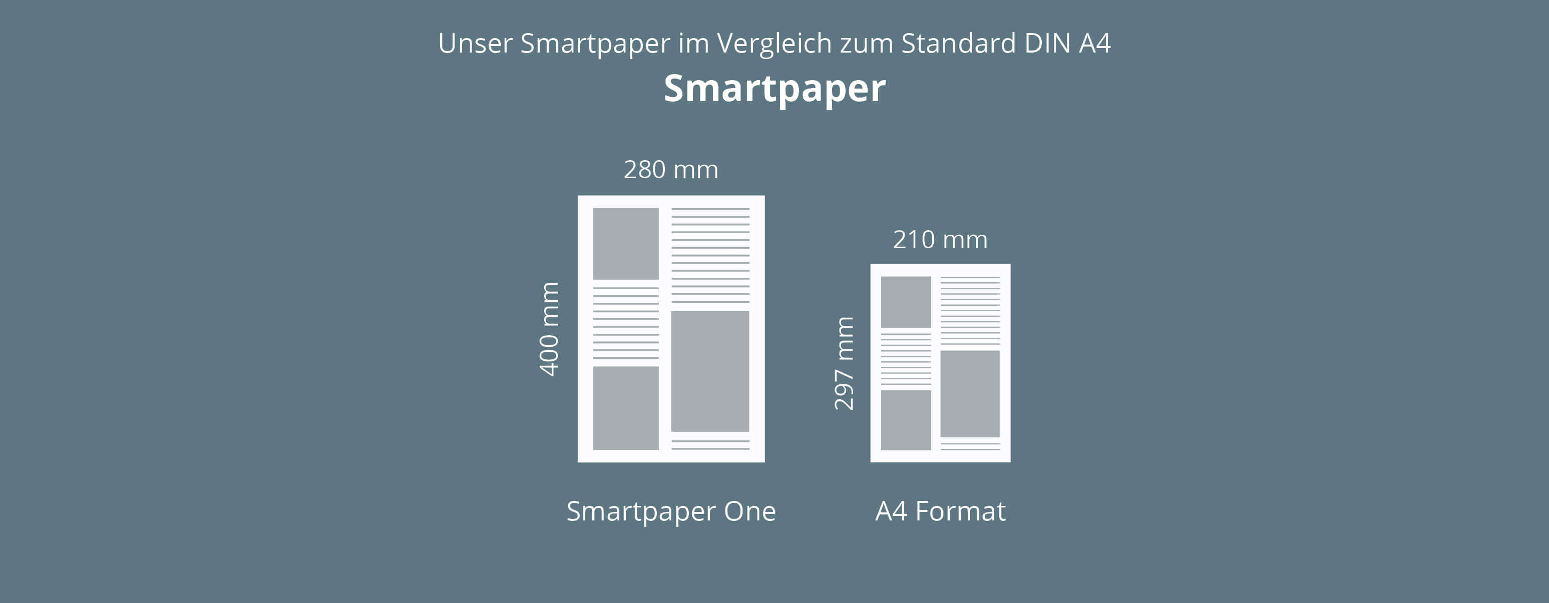 Format für Zeitung im stückzahlgenauen Digitaldruck